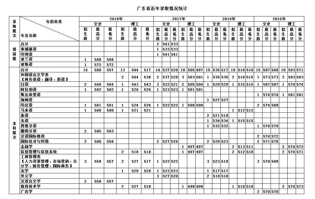 天津外国语大学2018年在广东各专业录取分数线